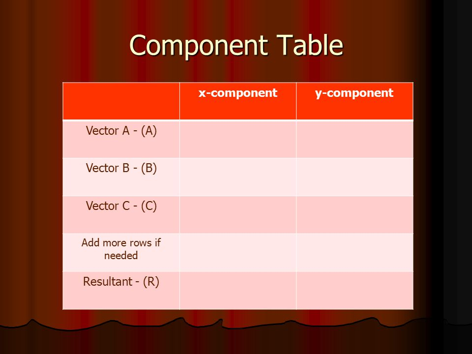 Component Table x-componenty-component Vector A - (A) Vector B - (B) Vector C - (C) Add more rows if needed Resultant - (R)