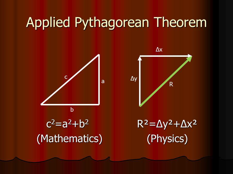 Applied Pythagorean Theorem c 2 =a 2 +b 2 R²=Δy²+Δx² c 2 =a 2 +b 2 R²=Δy²+Δx² (Mathematics) (Physics) (Mathematics) (Physics) a b c ΔxΔx ΔyΔy R