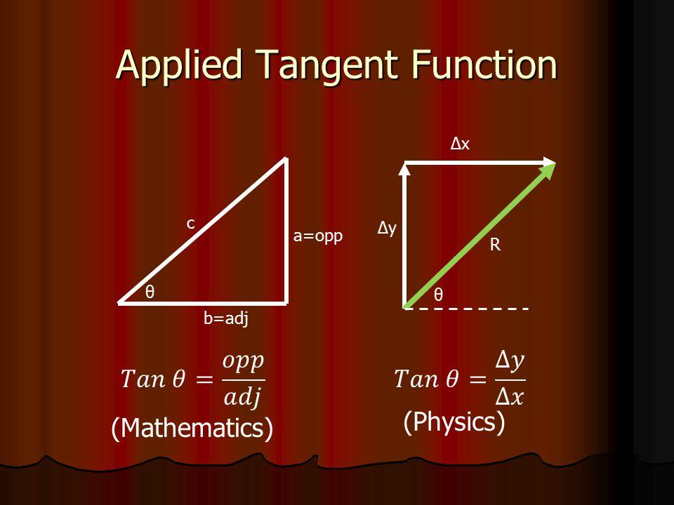 Applied Tangent Function a=opp b=adj c ΔxΔx ΔyΔy R θ θ
