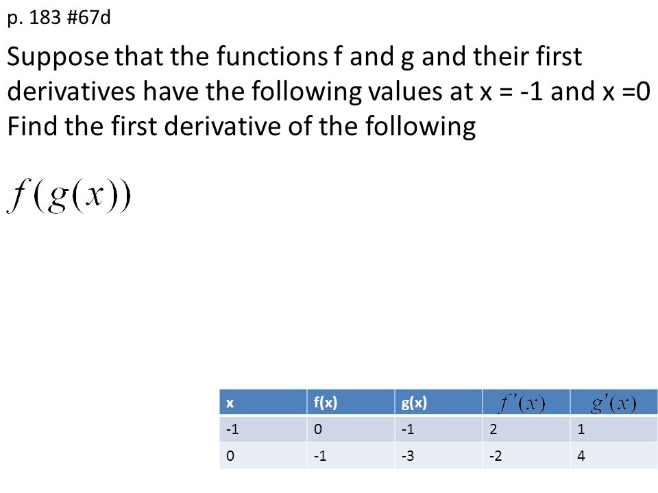 Suppose that the functions f and g and their first derivatives have the following values at x = -1 and x =0 Find the first derivative of the following p.