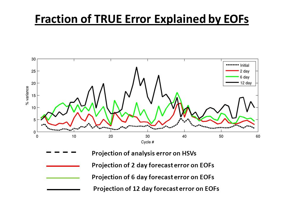 Fraction of TRUE Error Explained by EOFs Projection of analysis error on HSVs Projection of 2 day forecast error on EOFs Projection of 6 day forecast error on EOFs Projection of 12 day forecast error on EOFs