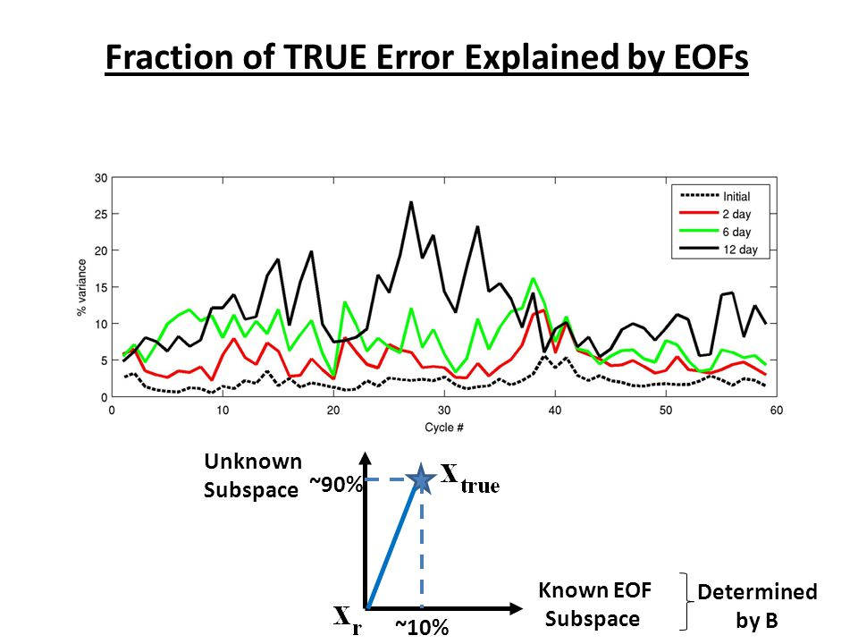 Fraction of TRUE Error Explained by EOFs Known EOF Subspace Unknown Subspace Determined by B ~10% ~90%