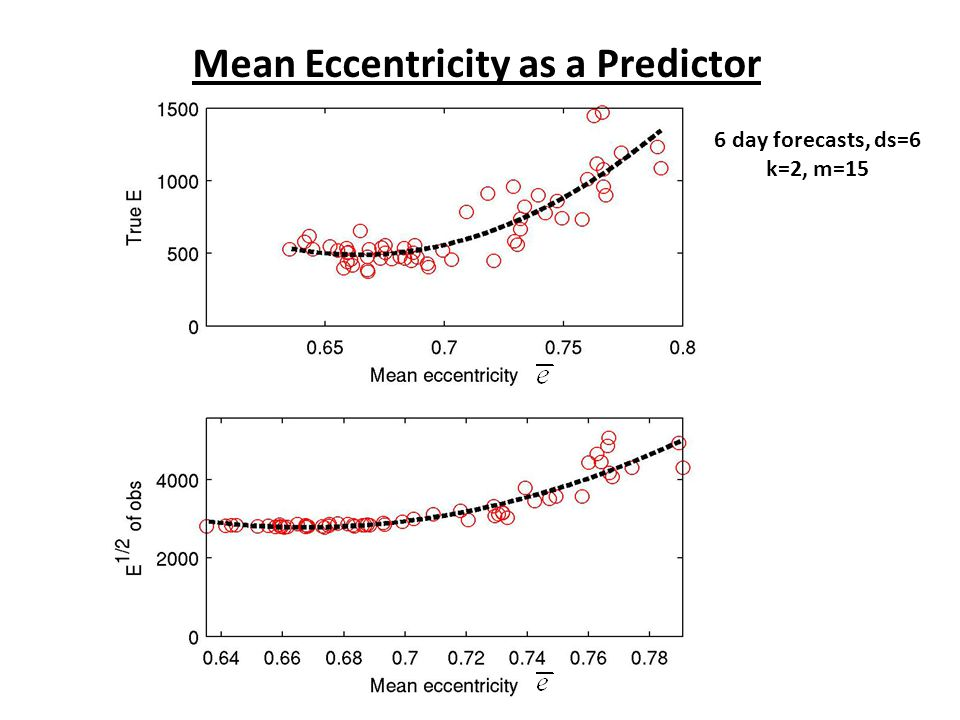 Mean Eccentricity as a Predictor 6 day forecasts, ds=6 k=2, m=15