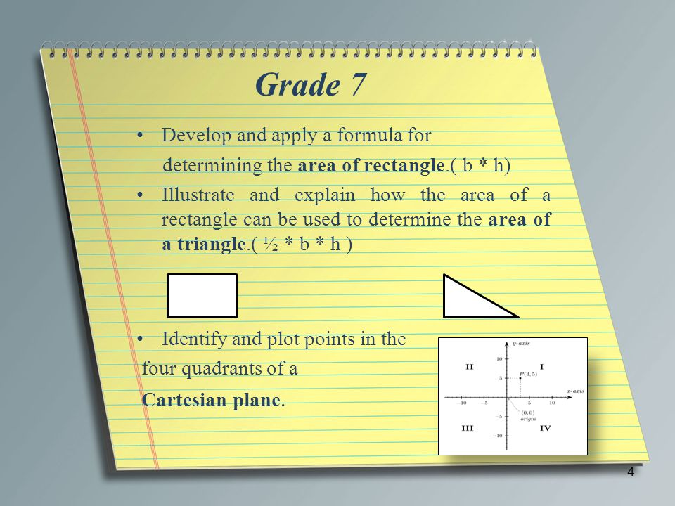 Grade 7 Develop and apply a formula for determining the area of rectangle.( b * h) Illustrate and explain how the area of a rectangle can be used to determine the area of a triangle.( ½ * b * h ) Identify and plot points in the four quadrants of a Cartesian plane.