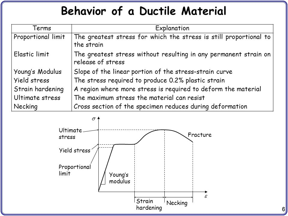 6 Behavior of a Ductile Material TermsExplanation Proportional limitThe greatest stress for which the stress is still proportional to the strain Elast