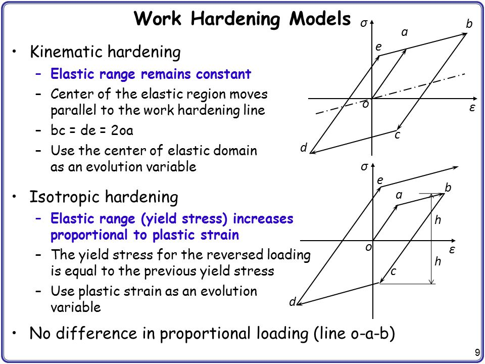 9 Work Hardening Models Kinematic hardening –Elastic range remains constant –Center of the elastic region moves parallel to the work hardening line –b