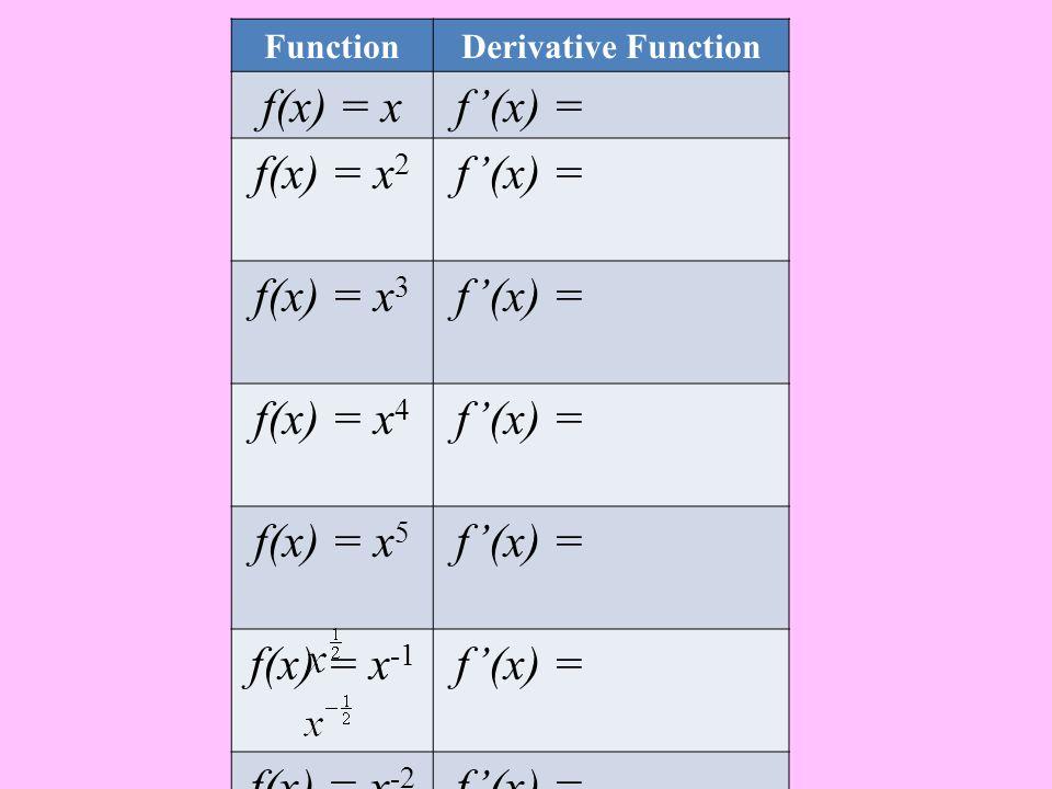 FunctionDerivative Function f(x) = x f'(x) = f(x) = x 2 f'(x) = f(x) = x 3 f'(x) = f(x) = x 4 f'(x) = f(x) = x 5 f'(x) = f(x) = x -1 f'(x) = f(x) = x -2 f'(x) = f(x) = x -3 f'(x) = f(x) = f'(x) = f(x) = f'(x) =