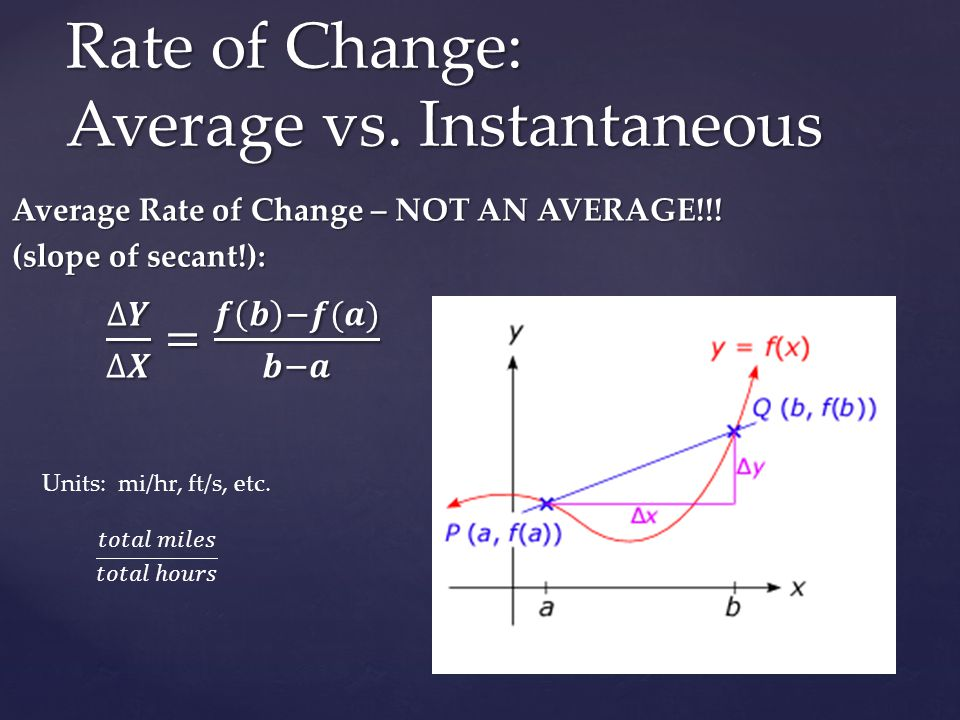 DERIVATIVE!!!! (Slope of tangent line) Instantaneous Rate of Change =
