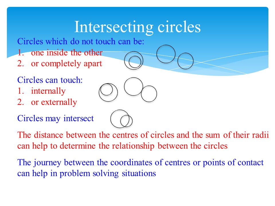 Circles which do not touch can be: 1.one inside the other 2.or completely apart Circles can touch: 1.internally 2.or externally Circles may intersect
