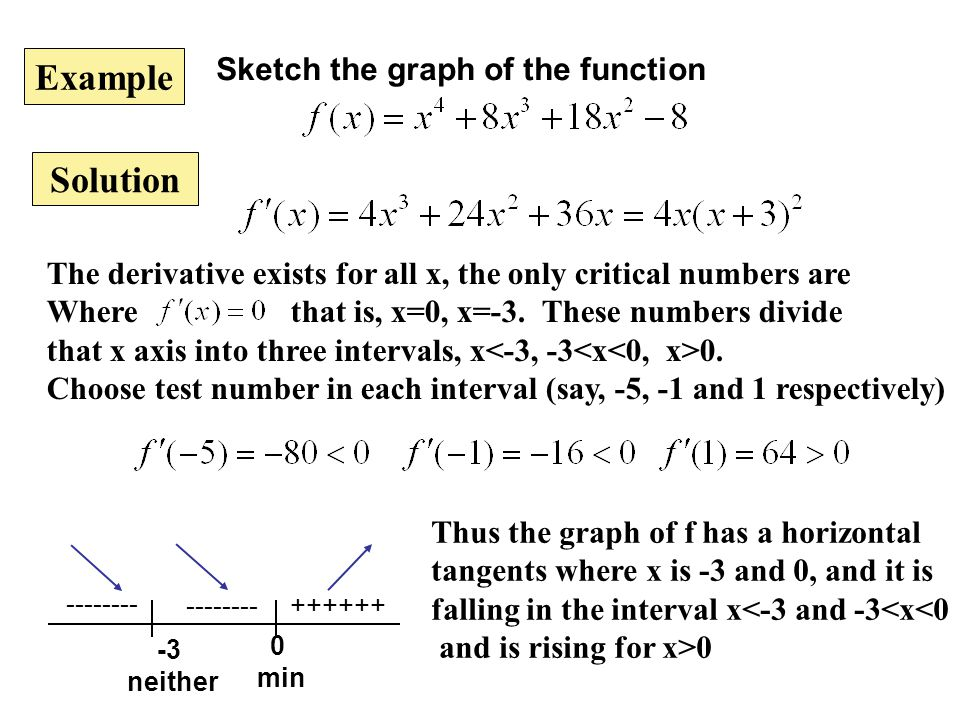 Example Solution Sketch the graph of the function The derivative exists for all x, the only critical numbers are Where that is, x=0, x=-3. These numbe