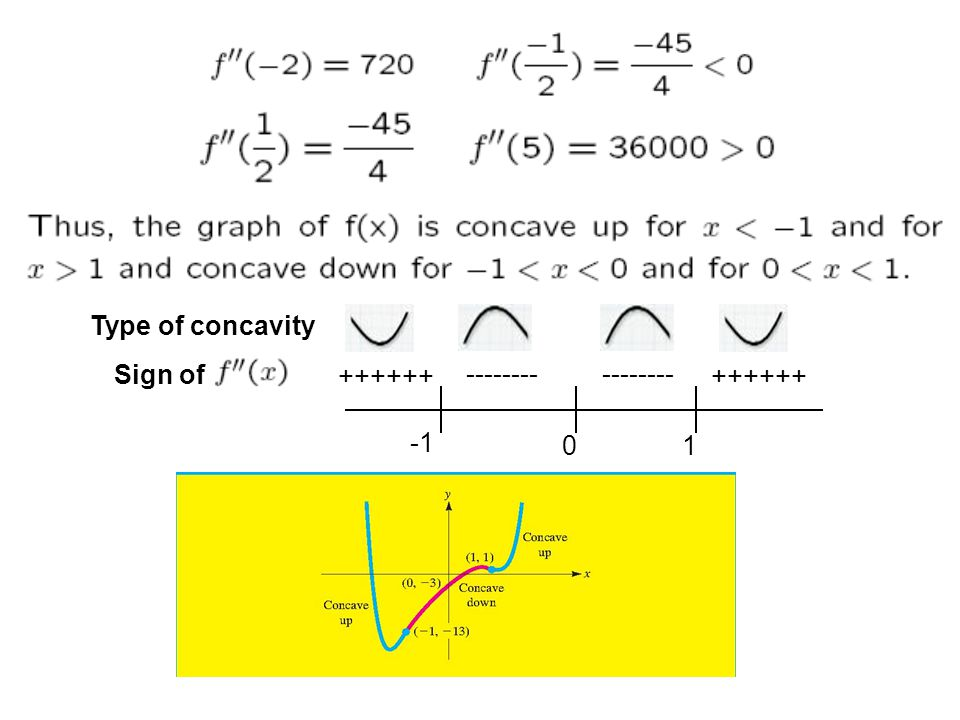 -------- ++++++ -------- ++++++ 01 Type of concavity Sign of