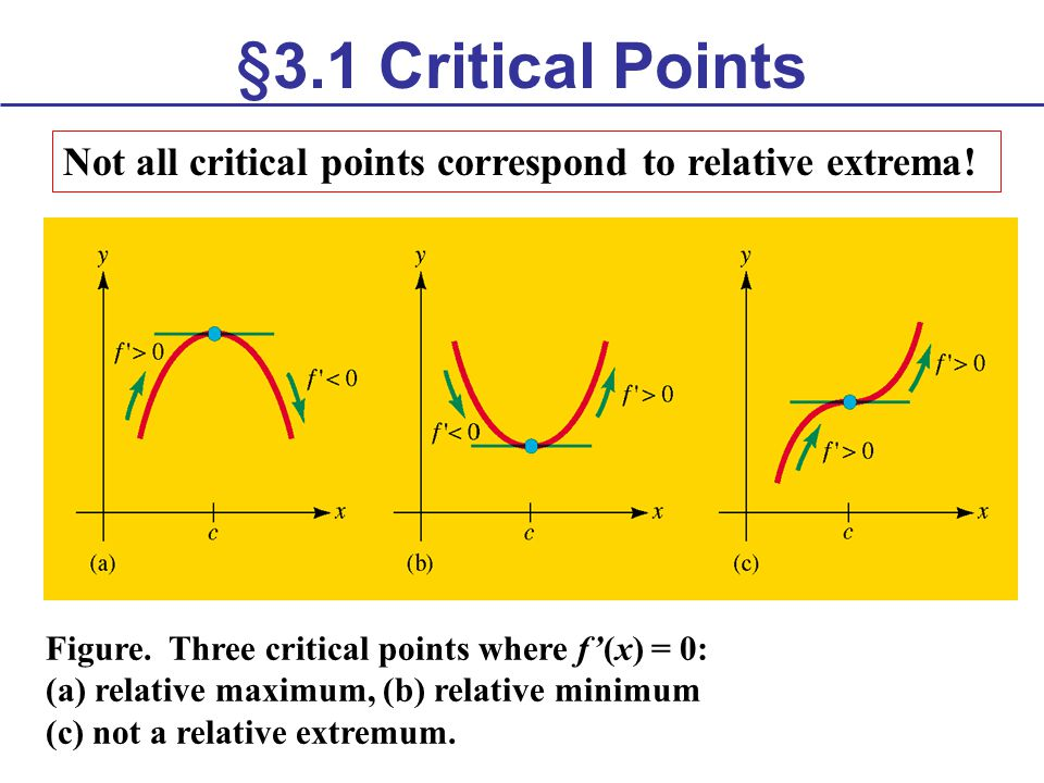 §3.1 Critical Points Not all critical points correspond to relative extrema! Figure. Three critical points where f'(x) = 0: (a) relative maximum, (b)