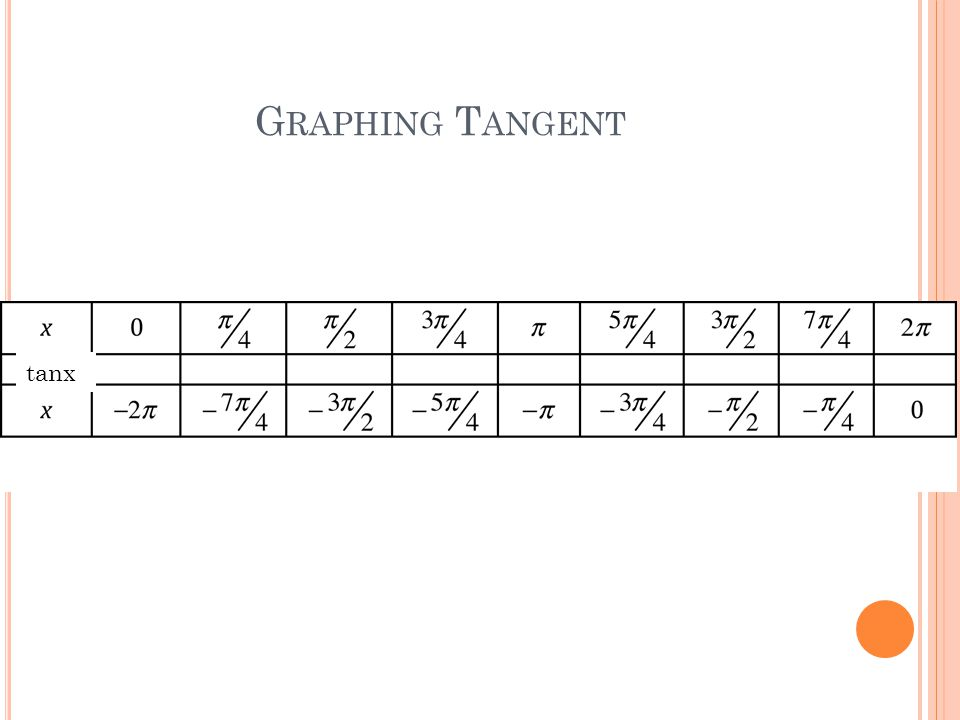 G RAPHING S ECANT AND C OSECANT 1.