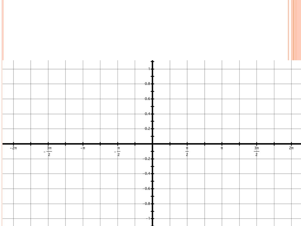 G RAPH ONE PERIOD OF THE FUNCTION. S TATE THE AMPLITUDE, PERIOD, MAXIMUM, AND MINIMUM. 8.