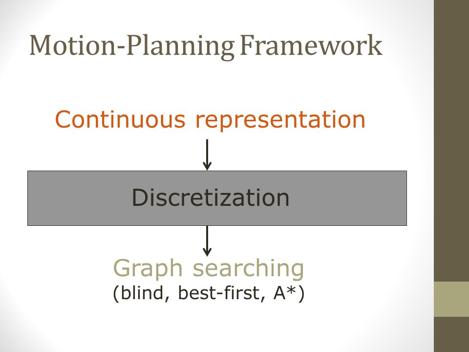 Motion-Planning Framework Continuous representation Discretization Graph searching (blind, best-first, A*)