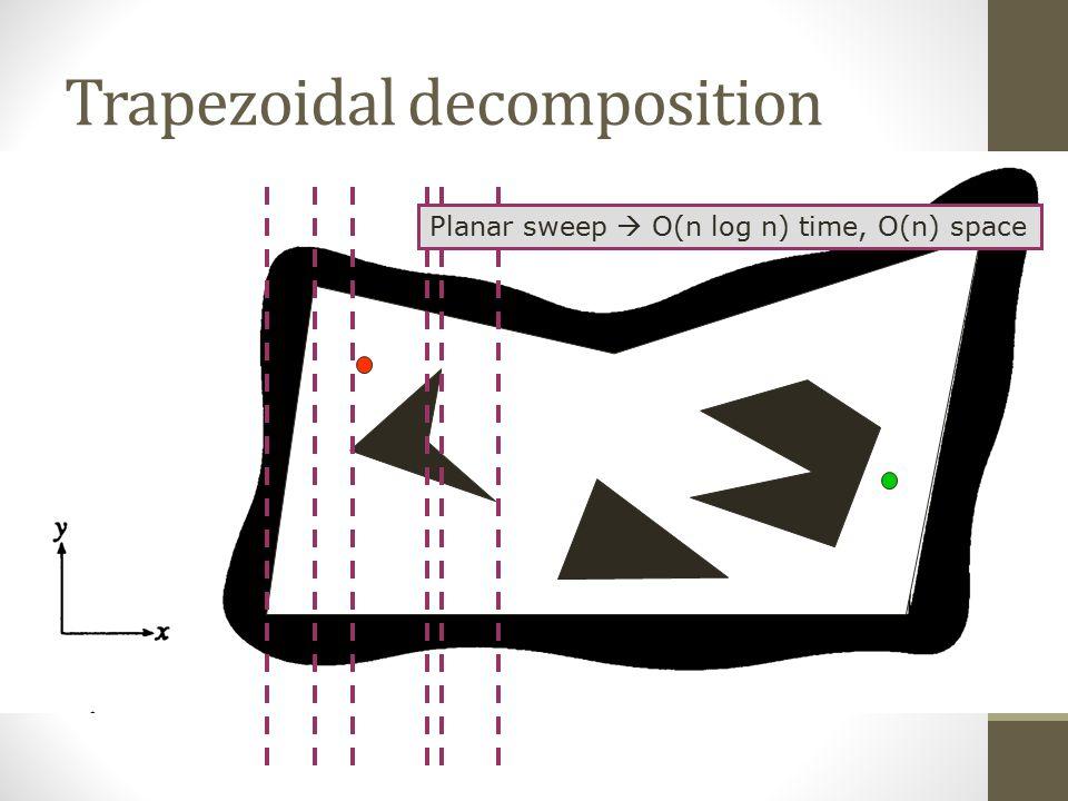 Planar sweep  O(n log n) time, O(n) space Trapezoidal decomposition