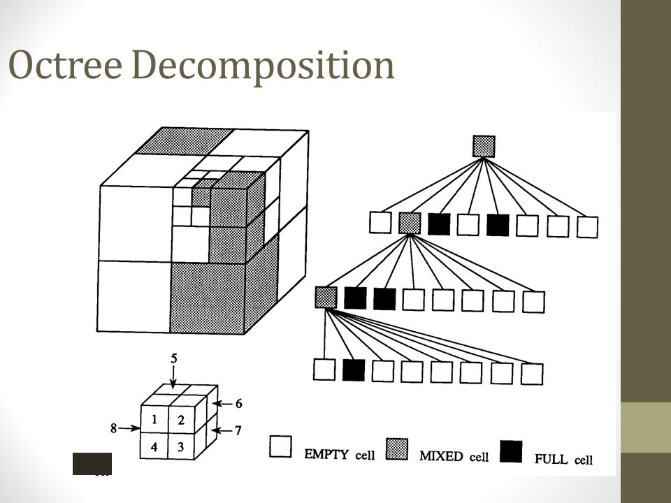 Octree Decomposition