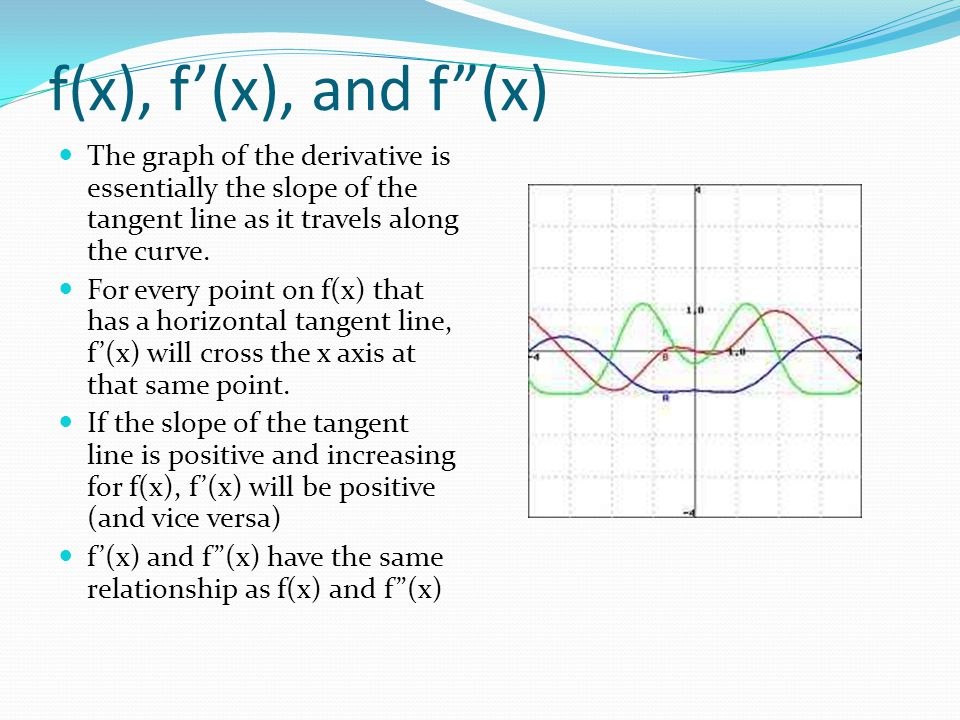 "f(x), f'(x), and f""(x) The graph of the derivative is essentially the slope of the tangent line as it travels along the curve. For every point on f(x)"