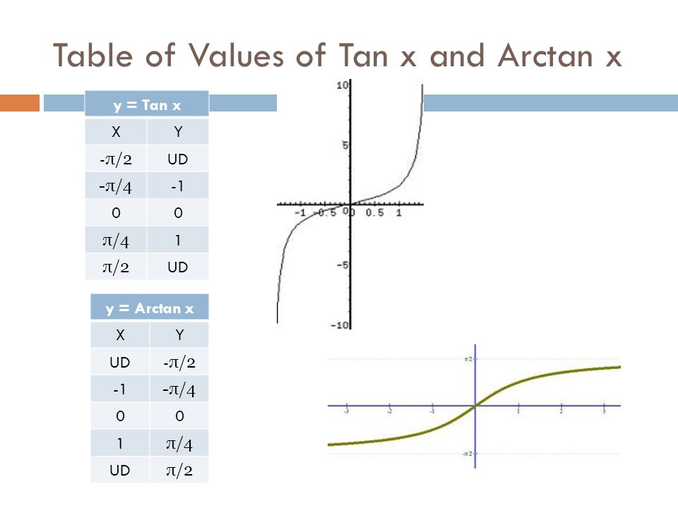 Table of Values of Tan x and Arctan x y = Tan x XY - π/2 UD -π/4 00 π/4 1 π/2 UD y = Arctan x XY UD - π/2 -π/4 00 1 π/4 UD π/2