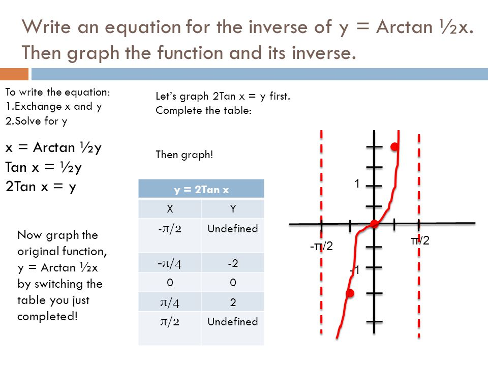Write an equation for the inverse of y = Arctan ½x. Then graph the function and its inverse. To write the equation: 1.Exchange x and y 2.Solve for y x
