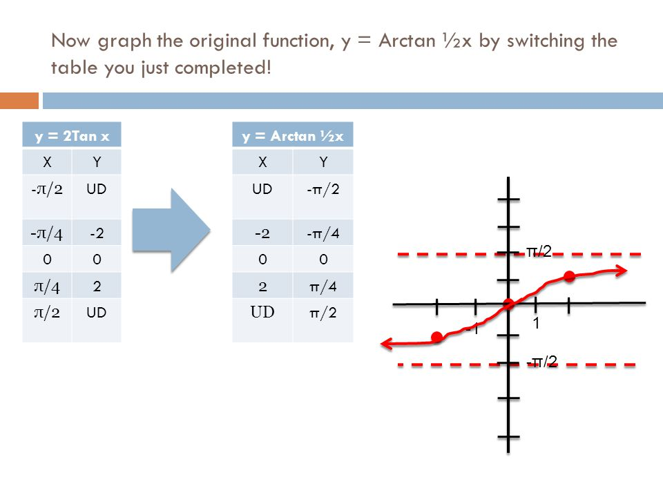Now graph the original function, y = Arctan ½x by switching the table you just completed! y = 2Tan x XY - π/2 UD -π/4 -2 00 π/4 2 π/2 UD y = Arctan ½x