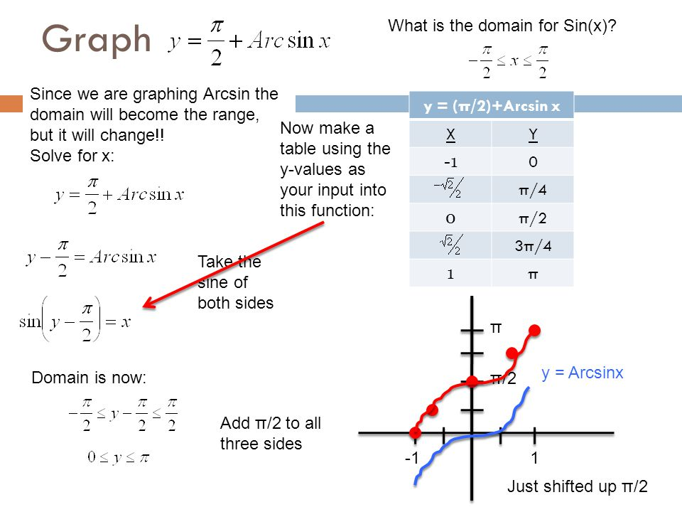 Graph y = (π/2)+Arcsin x XY 0 π/4 0 π/2 3π/4 1 π Since we are graphing Arcsin the domain will become the range, but it will change!! Solve for x: Doma