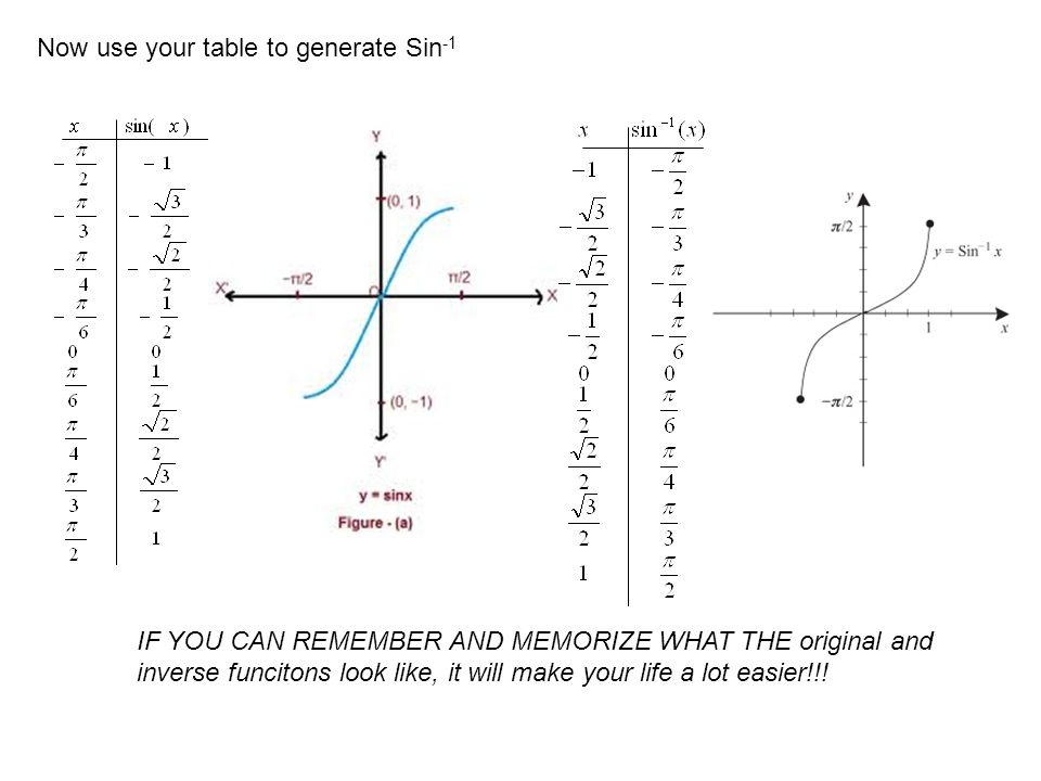 Now use your table to generate Sin -1 IF YOU CAN REMEMBER AND MEMORIZE WHAT THE original and inverse funcitons look like, it will make your life a lot