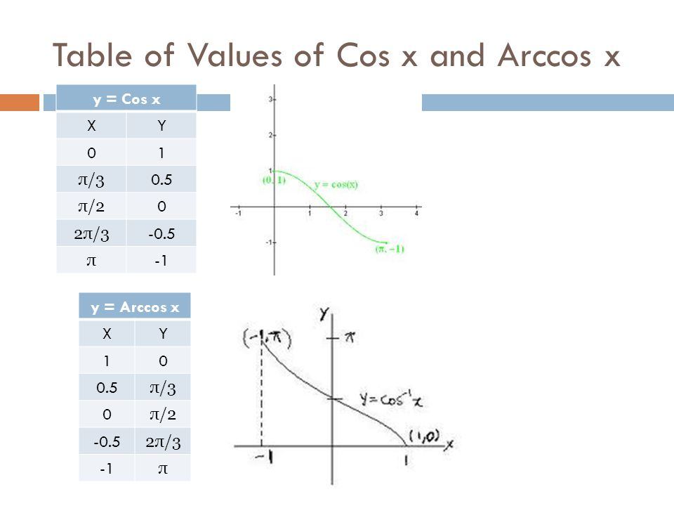 Table of Values of Cos x and Arccos x y = Cos x XY 01 π/3 0.5 π/2 0 2π/3 -0.5 π y = Arccos x XY 10 0.5 π/3 0 π/2 -0.5 2π/3 π