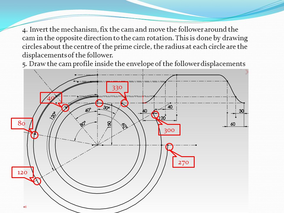 4. Invert the mechanism, fix the cam and move the follower around the cam in the opposite direction to the cam rotation. This is done by drawing circl