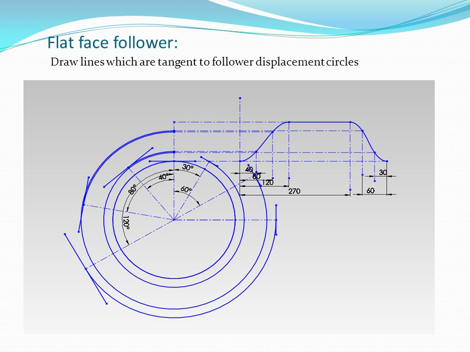 Draw lines which are tangent to follower displacement circles Flat face follower: