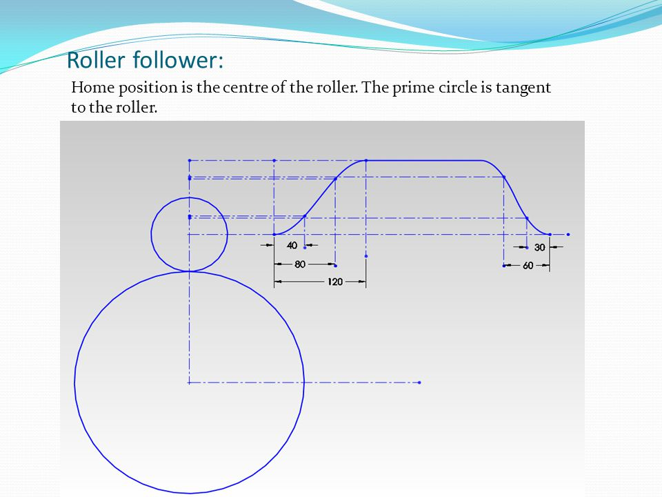 Roller follower: Home position is the centre of the roller.