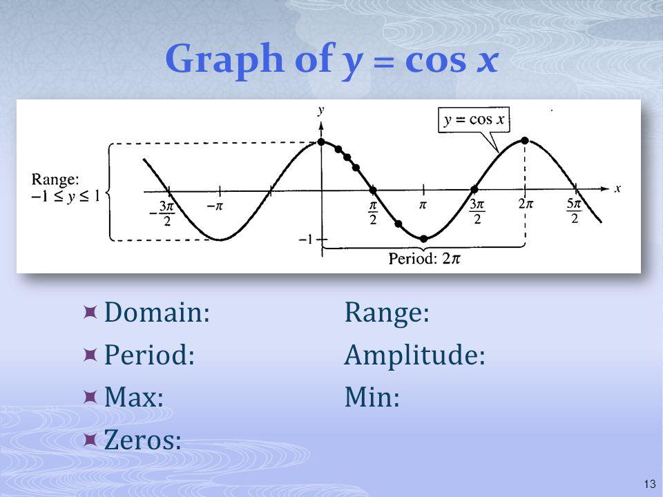 Graph of y = cos x  Domain:Range:  Period:Amplitude:  Max:Min:  Zeros: 13