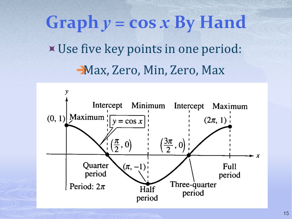 Graph y = cos x By Hand  Use five key points in one period:  Max, Zero, Min, Zero, Max 15