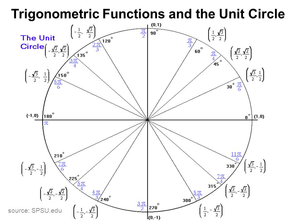 Trigonometric Functions and the Unit Circle source: SPSU.edu