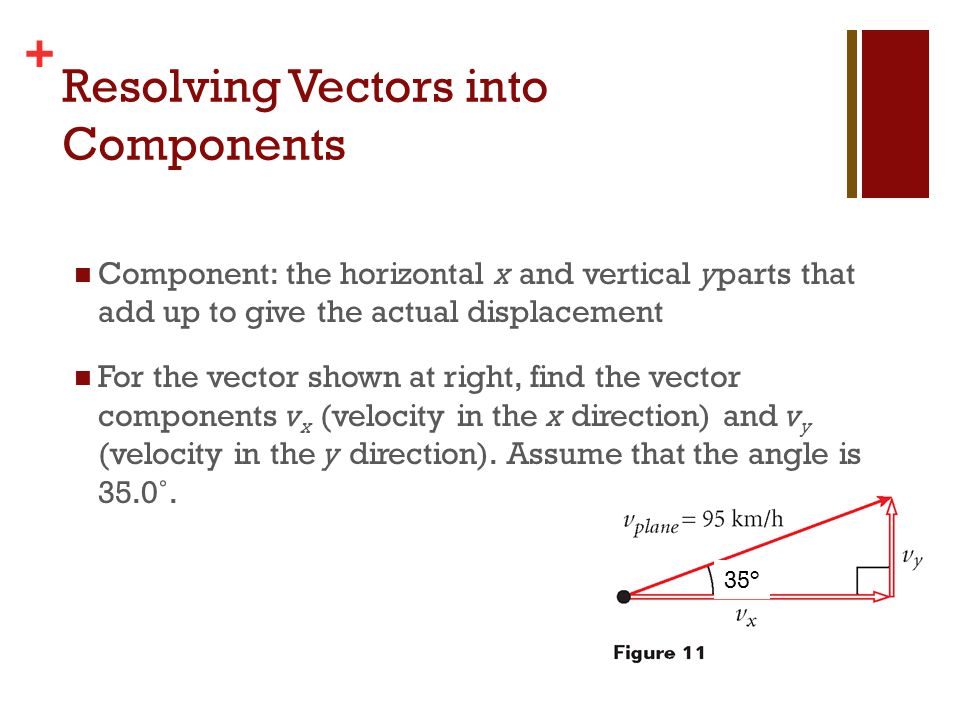 + Resolving Vectors into Components Component: the horizontal x and vertical yparts that add up to give the actual displacement For the vector shown a
