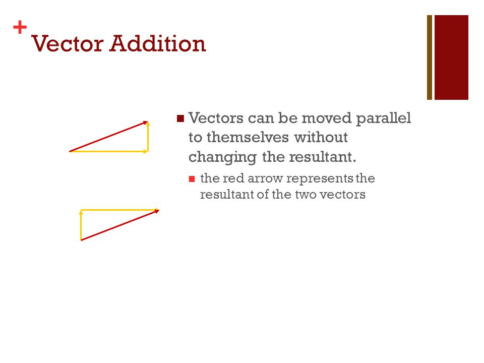 + Vector Addition Vectors can be added in any order.