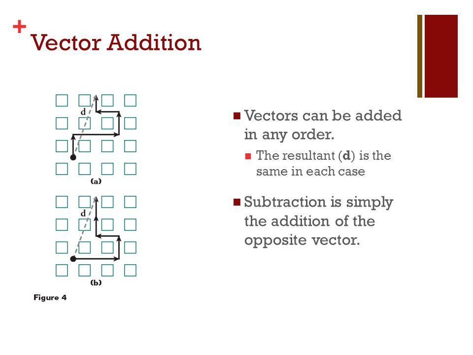 + Resolving Vectors Into Components