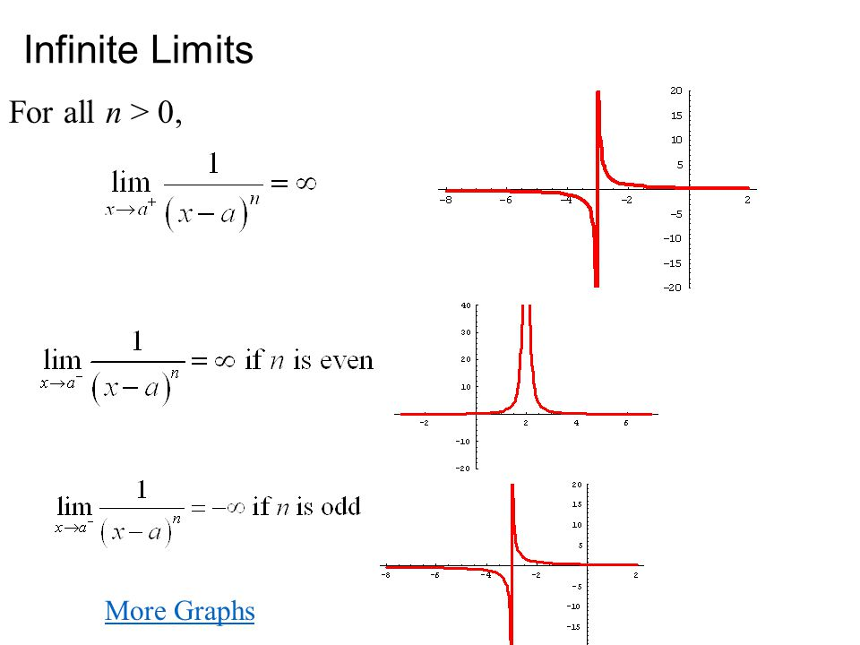 Infinite Limits For all n > 0, More Graphs