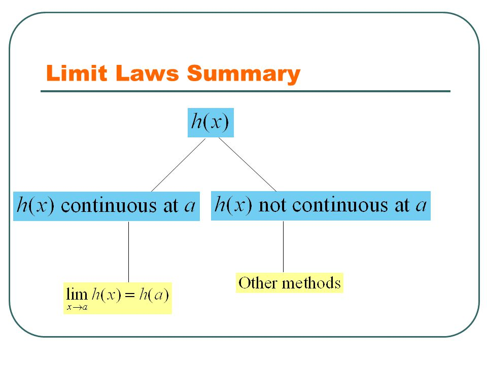 Limit Laws Summary