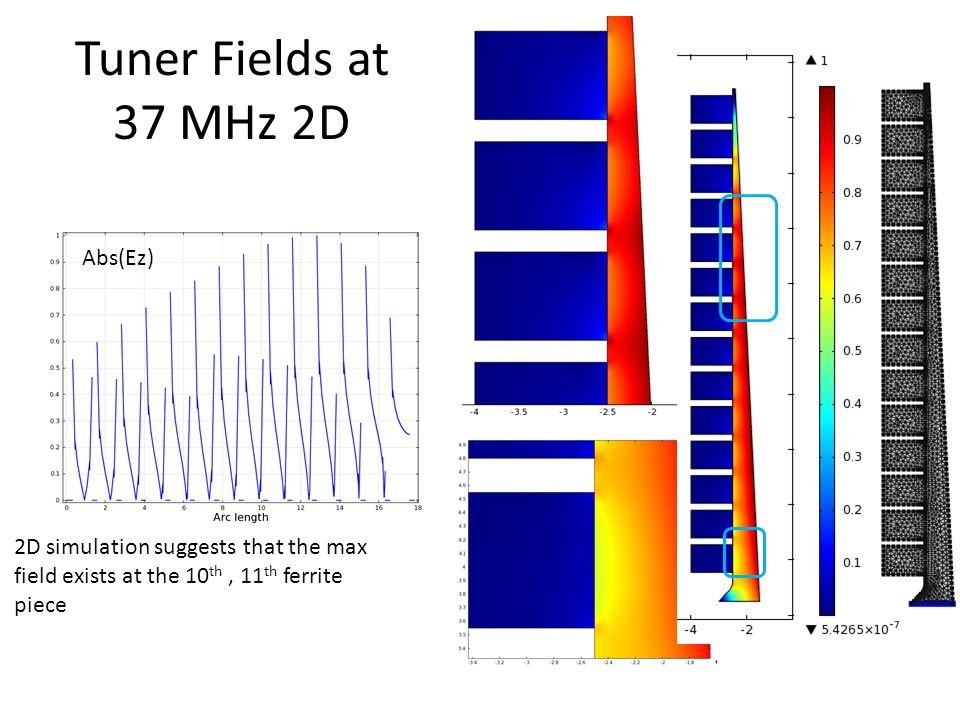 Tuner Fields at 37 MHz 2D 2D simulation suggests that the max field exists at the 10 th, 11 th ferrite piece Abs(Ez)