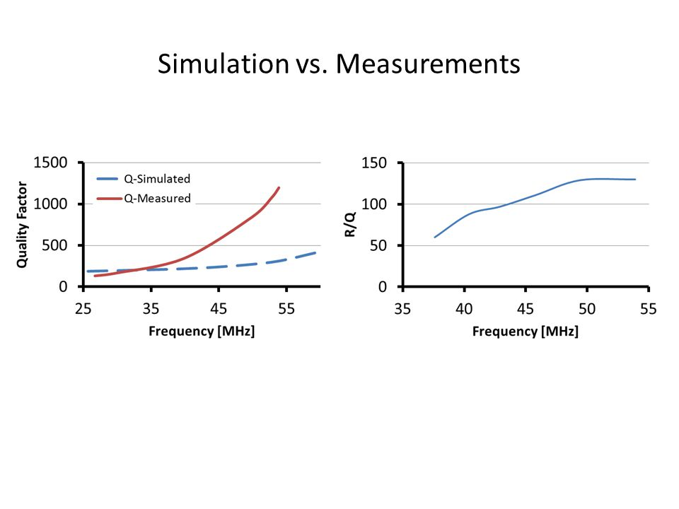 Simulation vs. Measurements