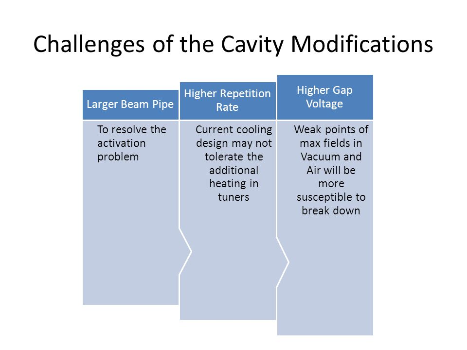 Challenges of the Cavity Modifications Weak points of max fields in Vacuum and Air will be more susceptible to break down Higher Gap Voltage Current cooling design may not tolerate the additional heating in tuners Higher Repetition Rate To resolve the activation problem Larger Beam Pipe