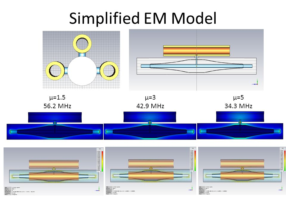 Simplified EM Model µ=1.5 56.2 MHz µ=3 42.9 MHz µ=5 34.3 MHz