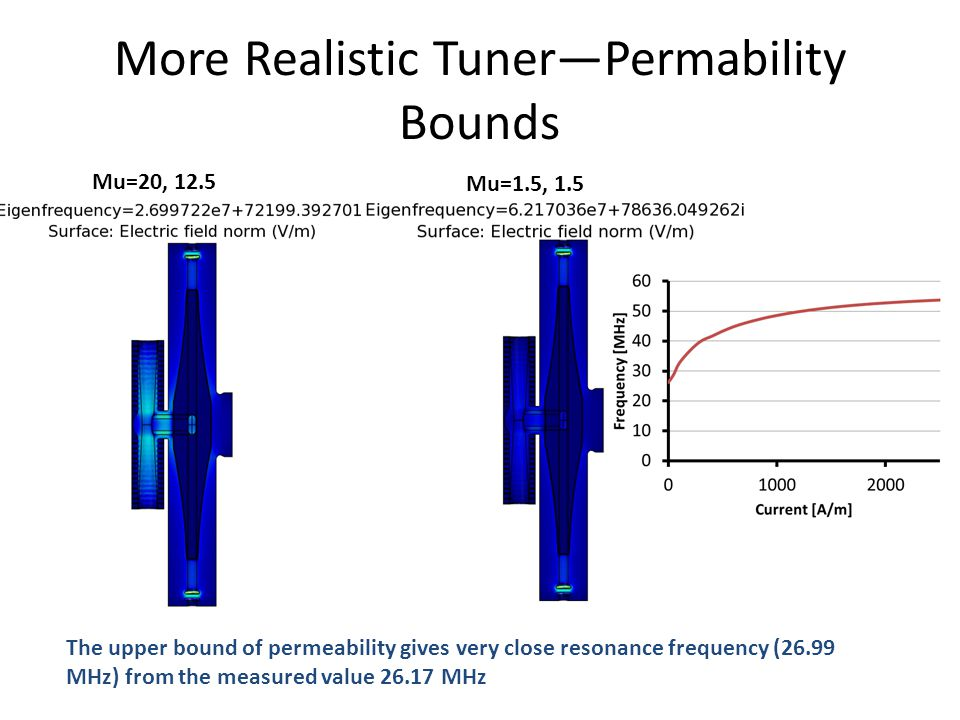 Mu=20, 12.5 Mu=1.5, 1.5 More Realistic Tuner—Permability Bounds The upper bound of permeability gives very close resonance frequency (26.99 MHz) from the measured value 26.17 MHz