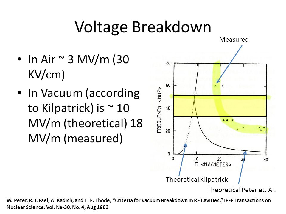 Voltage Breakdown In Air ~ 3 MV/m (30 KV/cm) In Vacuum (according to Kilpatrick) is ~ 10 MV/m (theoretical) 18 MV/m (measured) Theoretical Kilpatrick Theoretical Peter et.