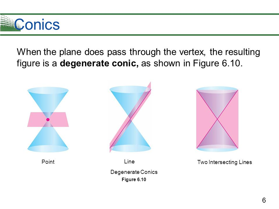7 Conics There are several ways to approach the study of conics.