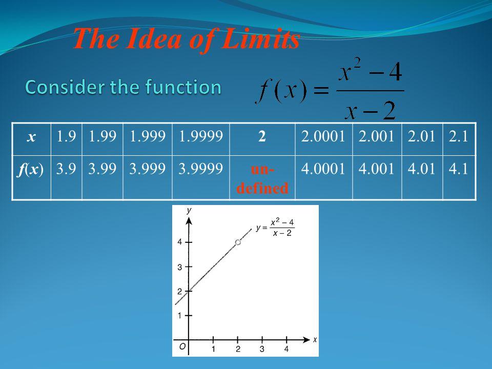 The Idea of Limits x1.91.991.9991.999922.00012.0012.012.1 f(x)f(x)3.93.993.9993.9999un- defined 4.00014.0014.014.1