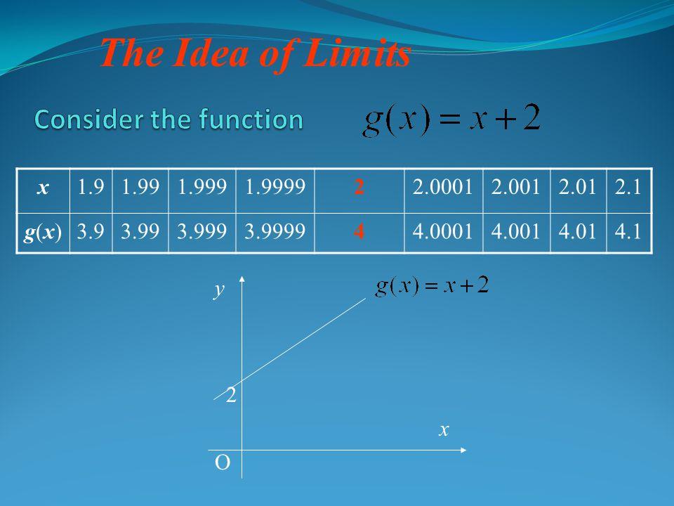 The Idea of Limits x1.91.991.9991.999922.00012.0012.012.1 g(x)g(x)3.93.993.9993.999944.00014.0014.014.1 x y O 2