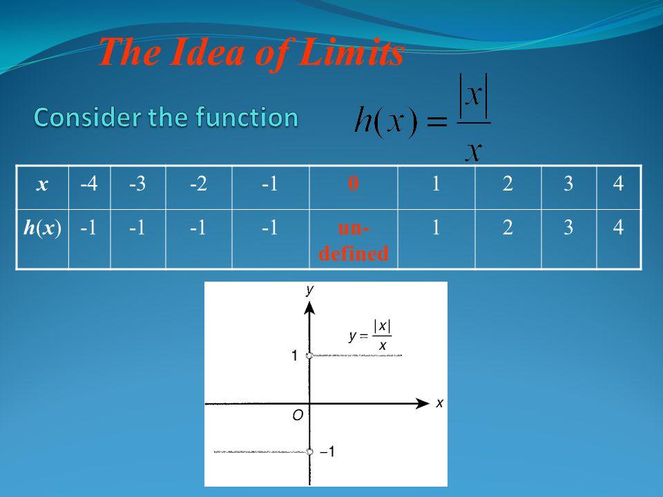 The Idea of Limits x-4-3-201234 h(x)h(x) un- defined 1234