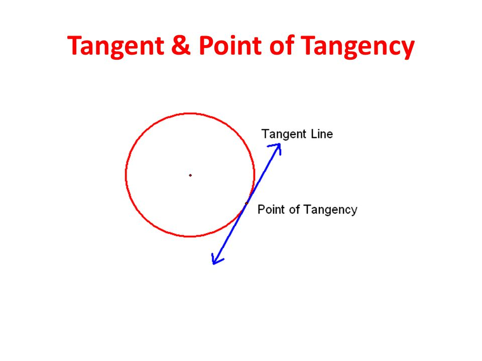 Tangent & Point of Tangency